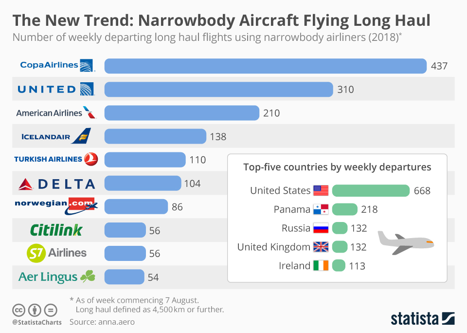 chartoftheday_15118_number_of_weekly_departing_long_haul_flights_using_narrowbody_airlines_n